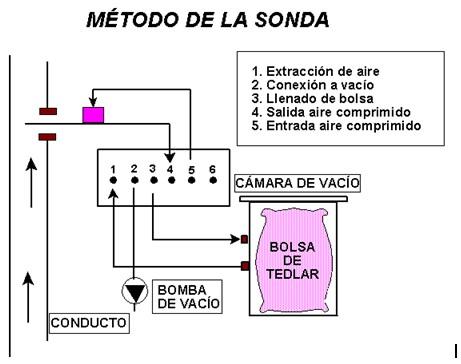 norma UNE- EN 13725:2004